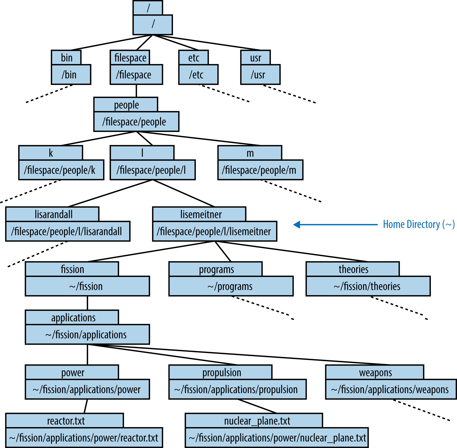 1 introduction to the command line effective computation in an example directory tree buycottarizona Image collections