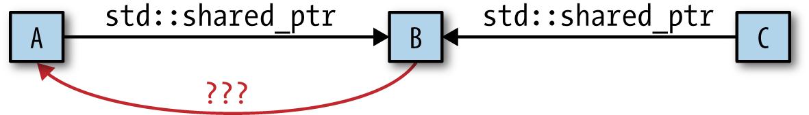 4  Smart Pointers - Effective Modern C++ [Book]