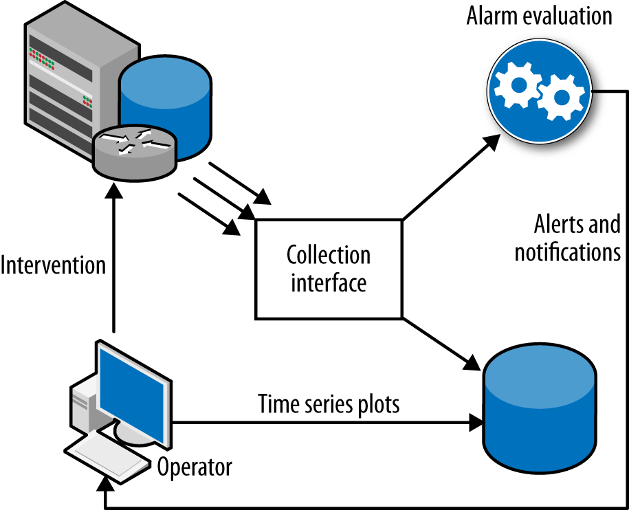 Interactions within a monitoring system