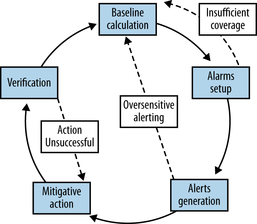 The alerting loop