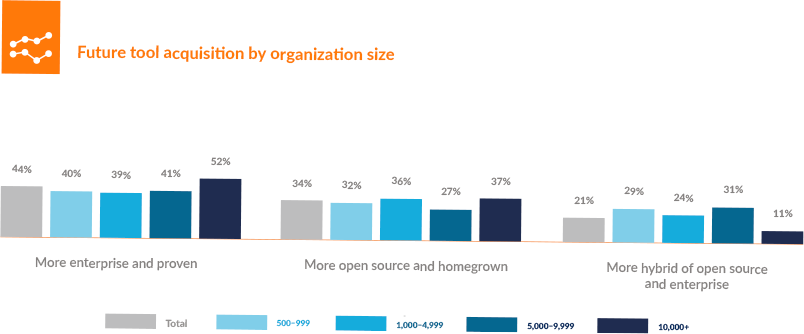 Future tool acquisition by organization size
