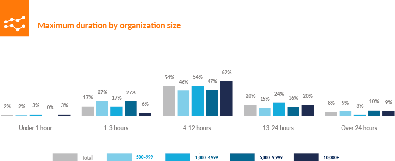 Maximum duration by organization size