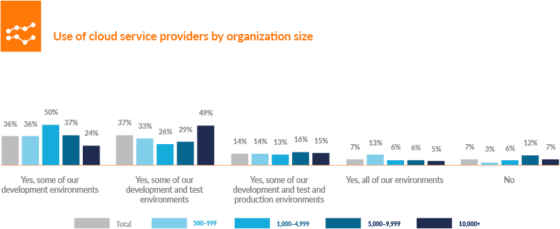 Use of cloud service providers by organization site
