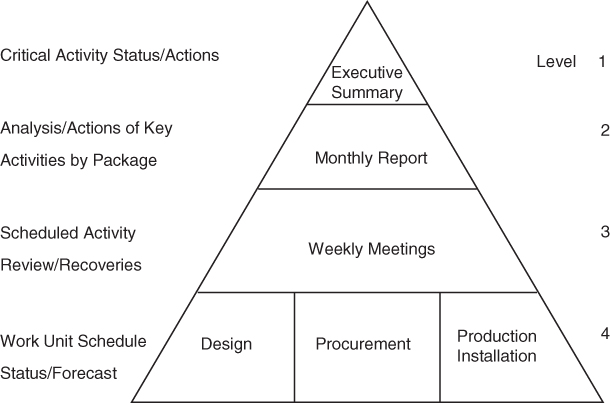 A triangular illustration presenting a generic and typical reporting structure levels of a project.