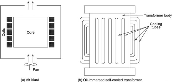 COOLING OF TRANSFORMER ~ Electrical World