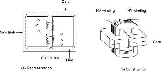 core type and shell type transformer pdf