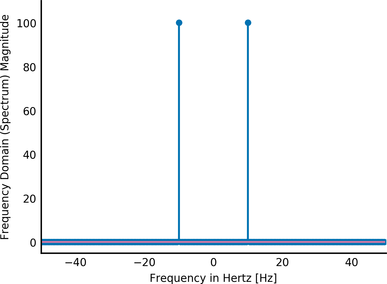 hertz frequency