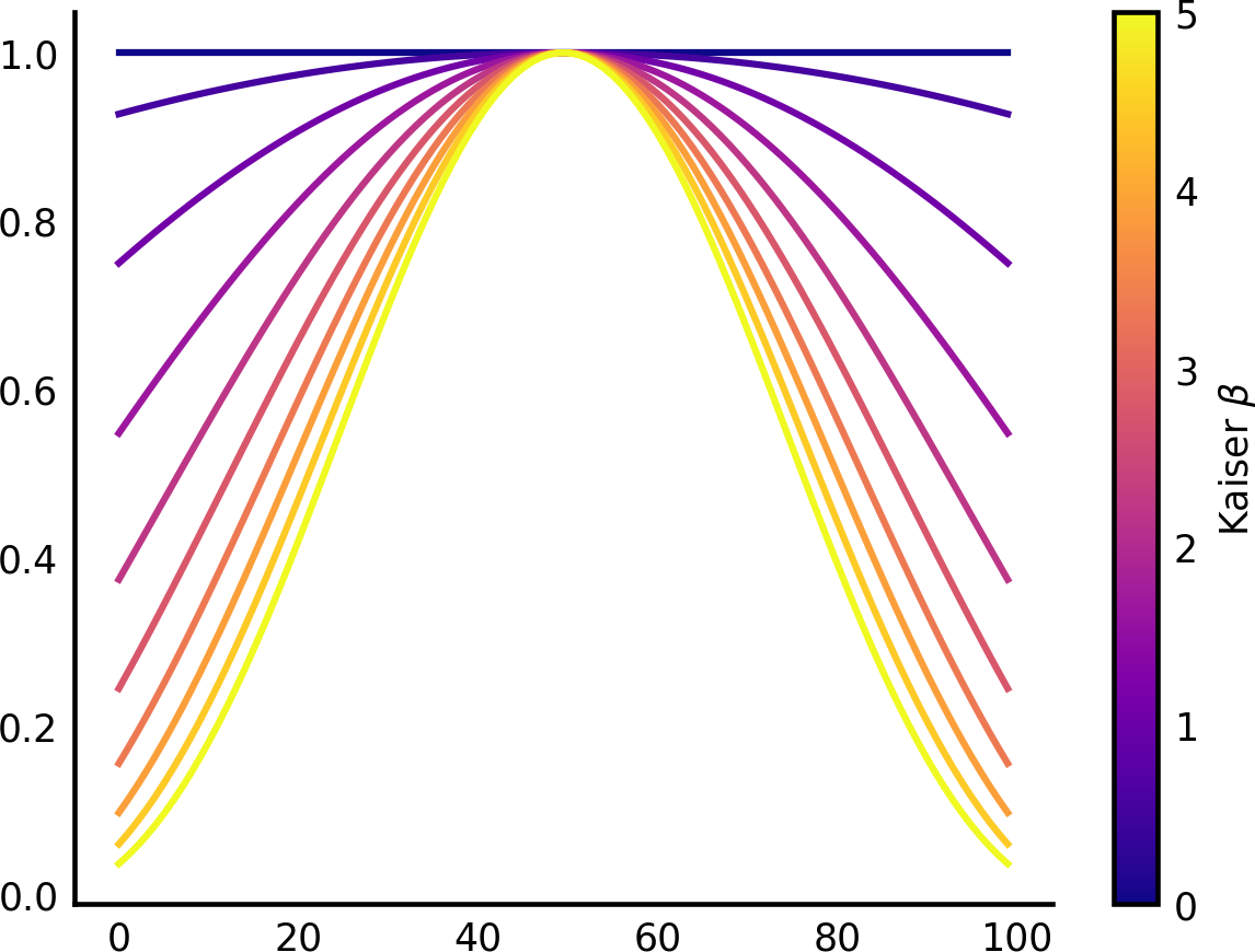 4  Frequency and the Fast Fourier Transform - Elegant SciPy