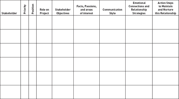 C stakeholder management tool emotional intelligence for project see figure a 4 for an example of a blank template figure a 5 is an example of a stakeholder management tool that has been partially completed maxwellsz