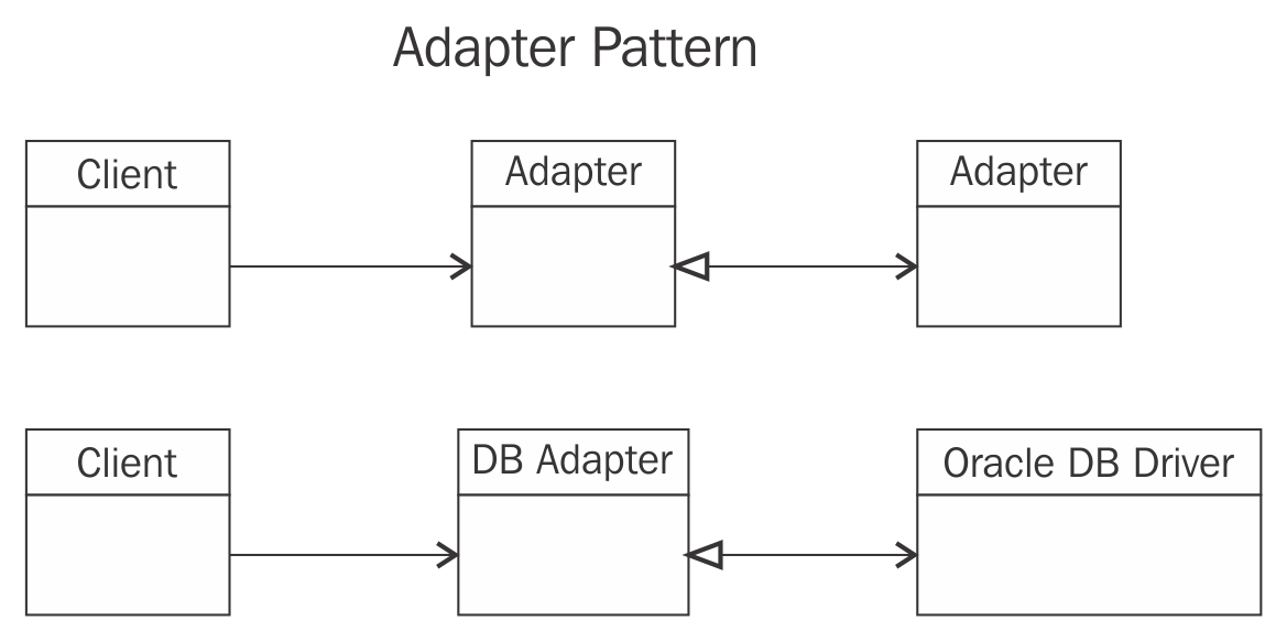 Adapter Pattern Enterprise Application Architecture With NET Core Delectable Patterns Of Enterprise Application Architecture