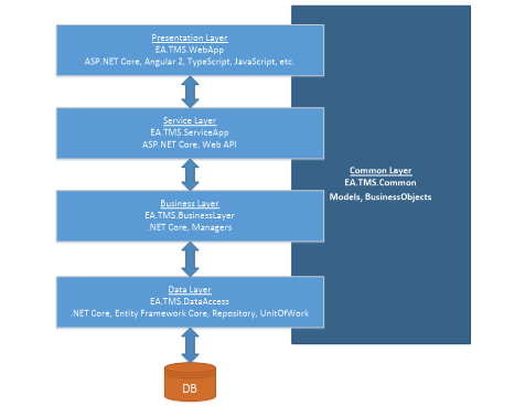 Logical Architecture Enterprise Application Architecture With
