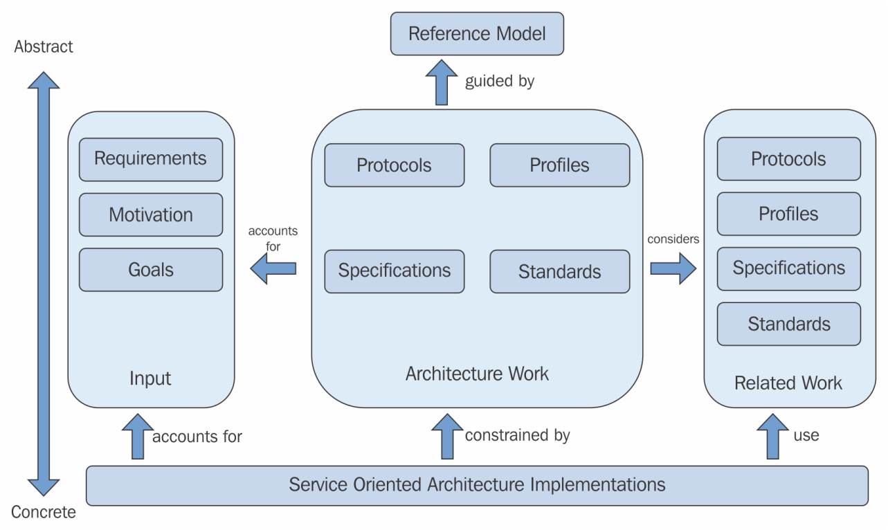 Reference Model And Reference Architecture Relationship