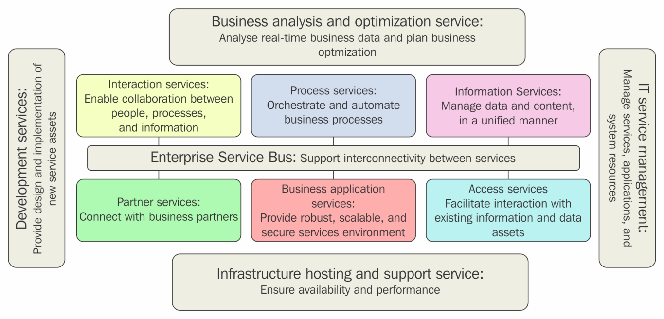 Common reference Infrastructure architecture - Enterprise