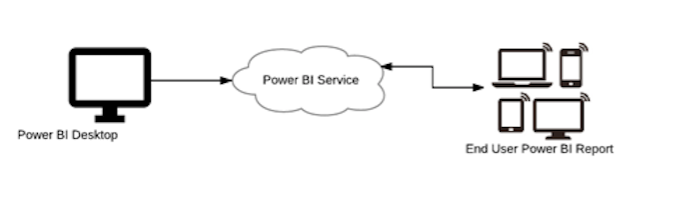 Power BI layers - Enterprise Application Architecture with