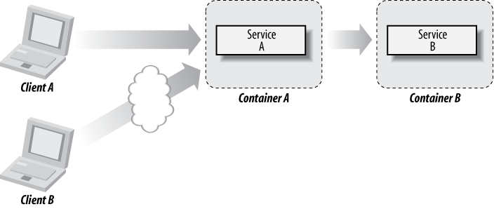 Using runtime containers to abstract the physical location of code
