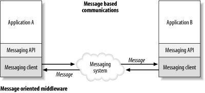 Messaging applications use a messaging API to communicate with each other through a messaging system