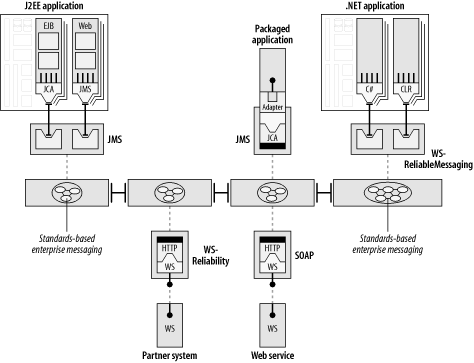An enterprise MOM at the core of the ESB architecture