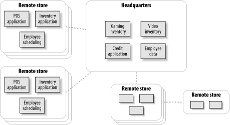 A video retail chain with thousands of remote stores, all containing the same set of applications