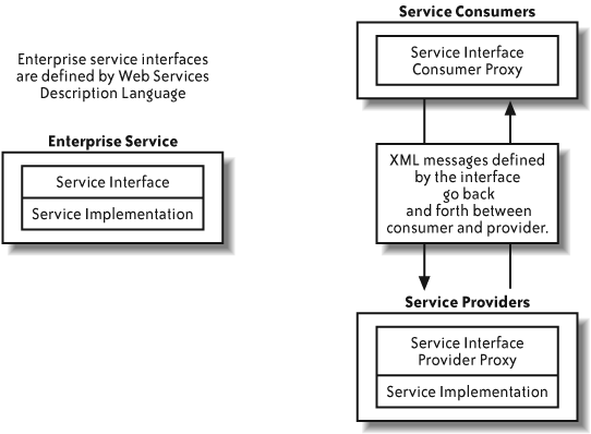 Enterprise services in consumers and providers