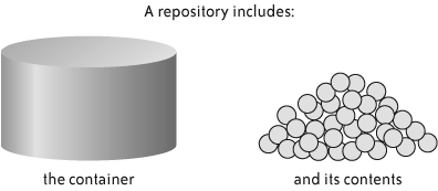 A repository and its contents