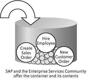 A simplified view of the Enterprise Services Repository and the Enterprise Services Inventory, which it contains