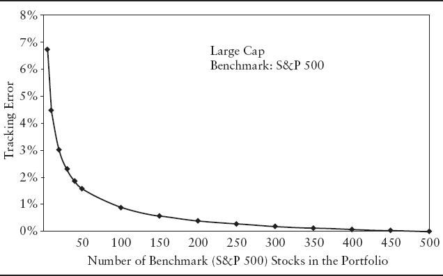 determinants of tracking error equity valuation and portfolio