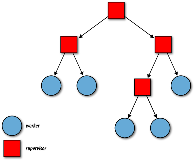 An example supervision tree