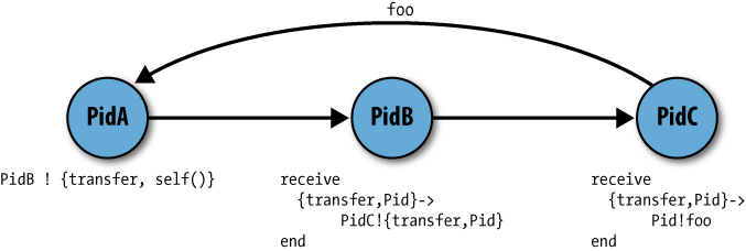 Sharing Pid data between processes