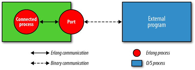 An Erlang port, its connected process, and an external program