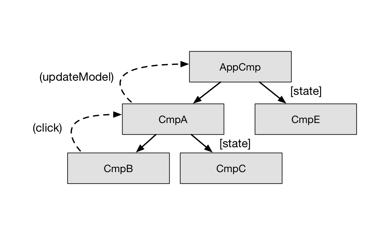 Reactive programming in angular essential angular book the application reacts to this event and updates the model the model gets updated the application propagates the changes through the component tree ccuart Image collections