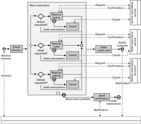 travel reservation process diagram created with itpearls process modeler for microsoft visio v