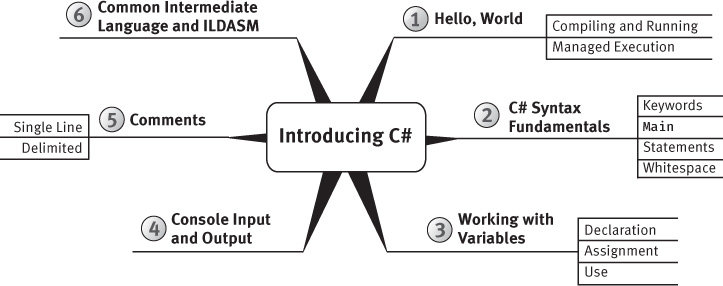 "A figure shows ""Introducing C Sharp"" mind-map."