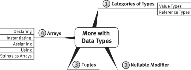 "A figure shows a mind-map for ""More with Data Types."""