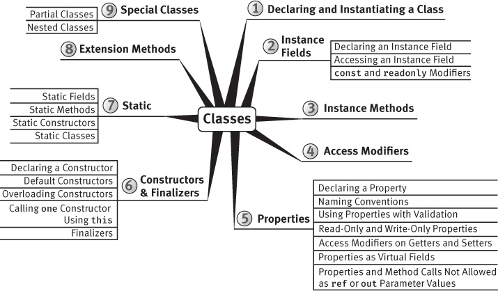 "A figure shows the ""Classes"" mind-map."