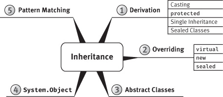 "A figure shows the ""Inheritance"" mind-map."
