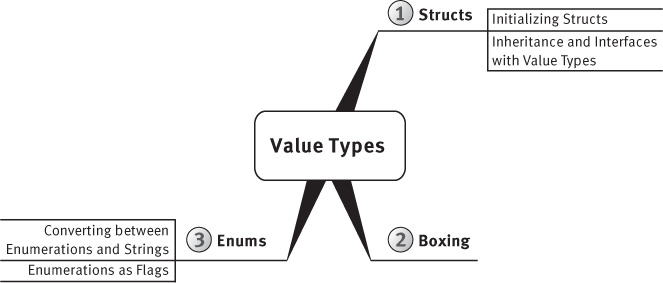 "A figure shows the ""Value Types"" mind-map."