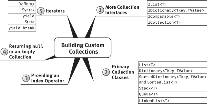 "A figure shows the ""Building Custom Collections"" mind-map."