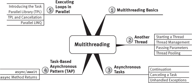 "A figure shows the ""Multithreading"" mind-map."
