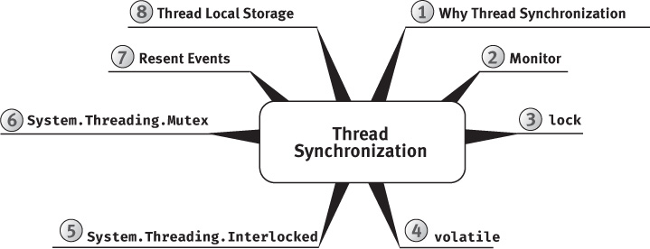 "A figure shows the ""Thread Synchronization"" mind-map."