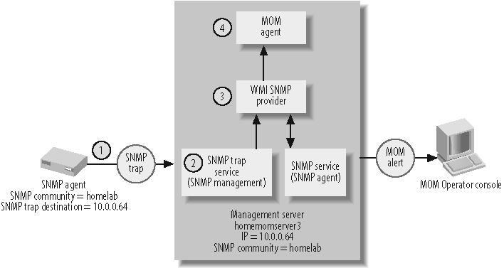 what is wmi snmp provider