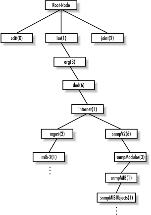 SMIv2 registration tree for SNMPv2