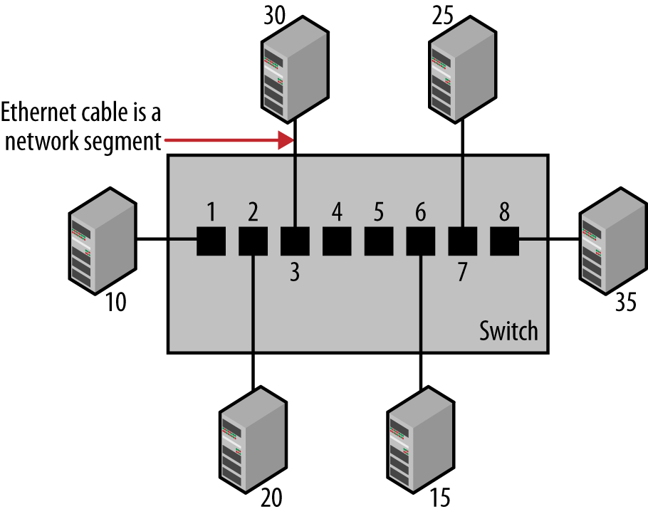 1. Basic Switch Operation - Ethernet Switches [Book]O'Reilly