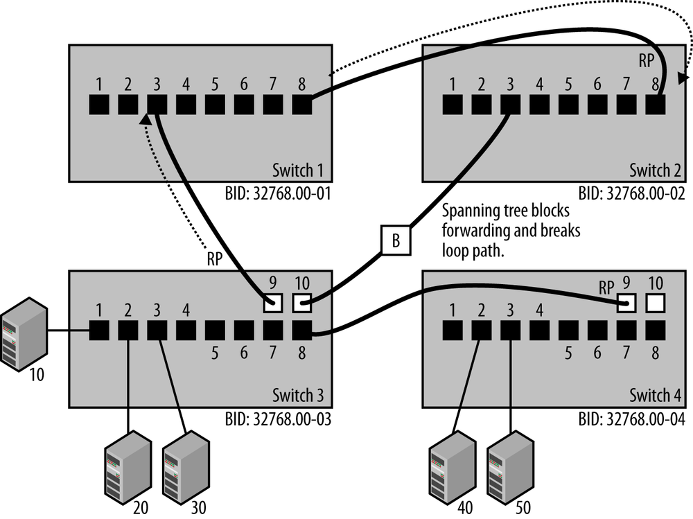 1  Basic Switch Operation - Ethernet Switches [Book]