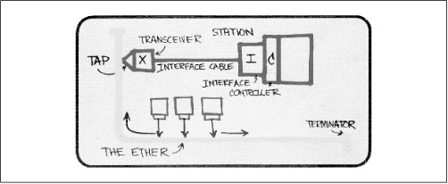 Drawing of the original Ethernet system