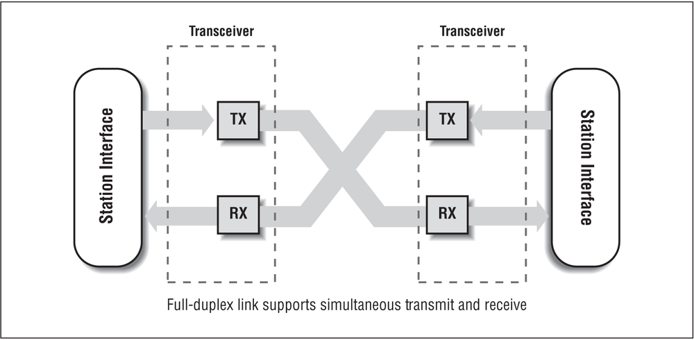 4  The Ethernet Frame and Full-Duplex Mode - Ethernet: The