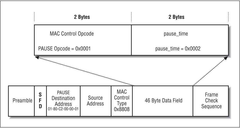 4. The Ethernet Frame and Full-Duplex Mode - Ethernet: The ...