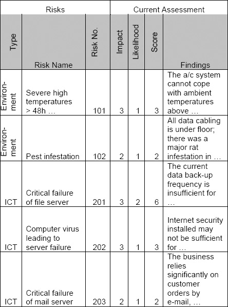 appendix 3 a simple risk register everything you want to know