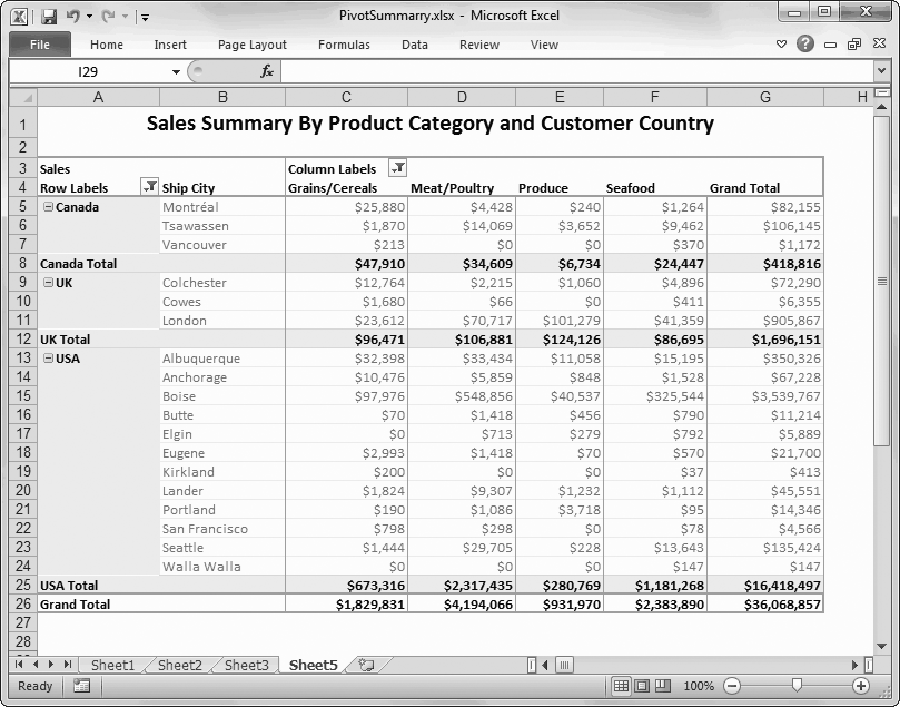 This spreadsheet summarizes a company's total sales. The information is grouped based on where the company's customers live, and it's further divided according to product category. Summaries like these can help you spot profitable product categories and identify items popular in specific cities. This advanced example uses pivot tables, which are described in Chapter 22.