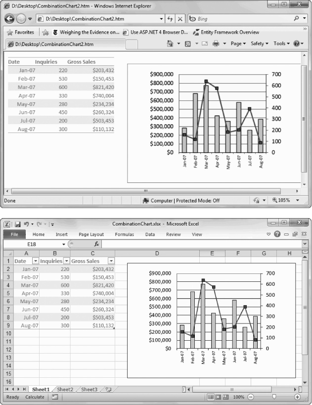 The HTML version of a spreadsheet, as displayed in Internet Explorer (top), mimics its appearance in Excel (bottom) with surprising accuracy. You need to get used to a few minor changes—like the fact that the HTML version doesn't show any gridlines and can't display nonstandard fonts. The solution? Stick to commonly supported Web fonts, like Arial, Courier New, Times New Roman, and Verdana (to name the most popular).