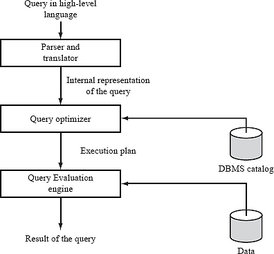 8 query processing and optimization express learning database it is a three step process that consists of parsing and translation optimization and execution of the query submitted by the user see figure 81 altavistaventures Image collections